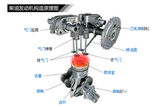柴油发动机的每个工作循环也经历进气,压缩,做功,排气四个行程.