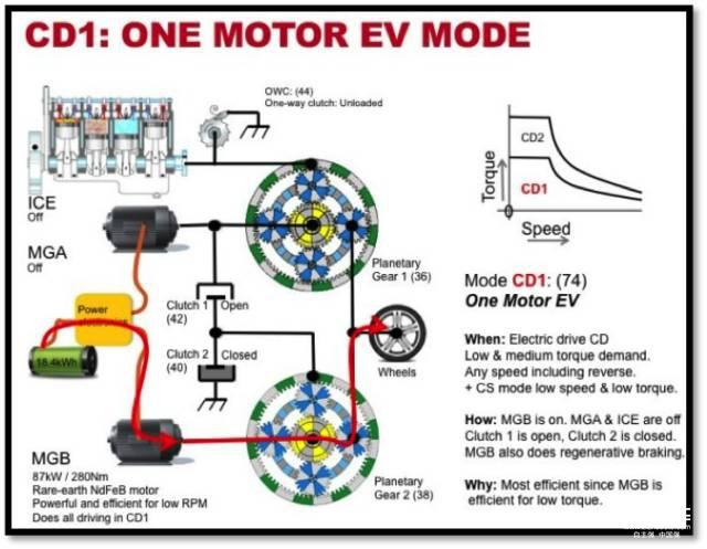 急加速启动是发动机 和电机共同运转来驱动车辆行驶.
