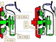 汽车离合器工作原理有哪些