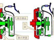 离合器的使用技巧 汽车离合器工作原理