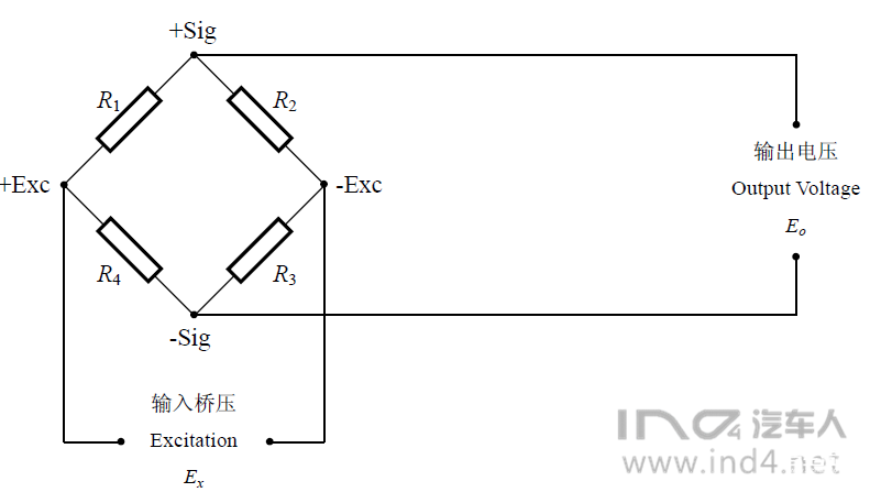 应变的测量是通过直流惠斯通电桥(多个电阻连接成电路)将应变片贴在