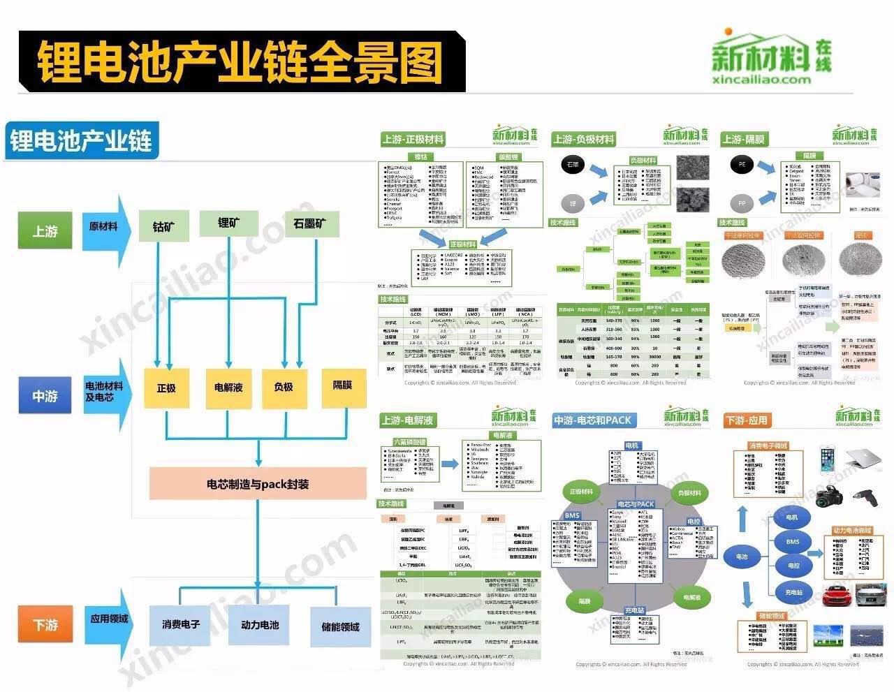 锂电池产业链全景图