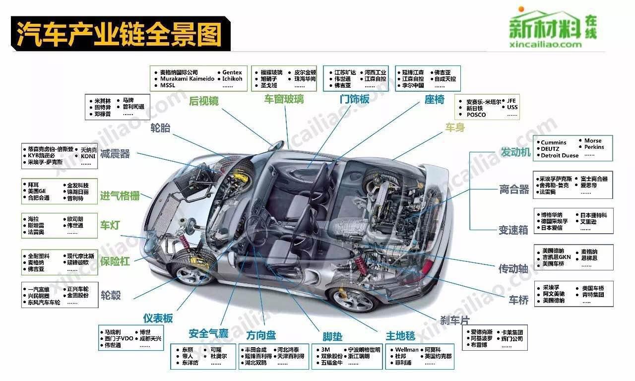 """第一是产品的技术,主要是指产品的工程, 开发; 第二是在零部件的采购; 第三是汽车制造厂商; 第四个就是销售和服务。 有资料表明,汽车业带动100多个相关产业的发展。 汽车产业链上游涉及钢铁、机 械、橡胶、石化、电子、纺织等行业; 下游涉及保险、金融、销售、维修、加油站、餐饮、旅馆等行业。 汽车产业链之长是其它产业无法与之比较的。因此,我国多 个省份将汽车产业作为支柱产业。 从我国汽车工业最新统计数据可以看出,目前我国的汽车生产表现出明显的地域集中特点,一种""""产业集群""""的趋势 初步显"""