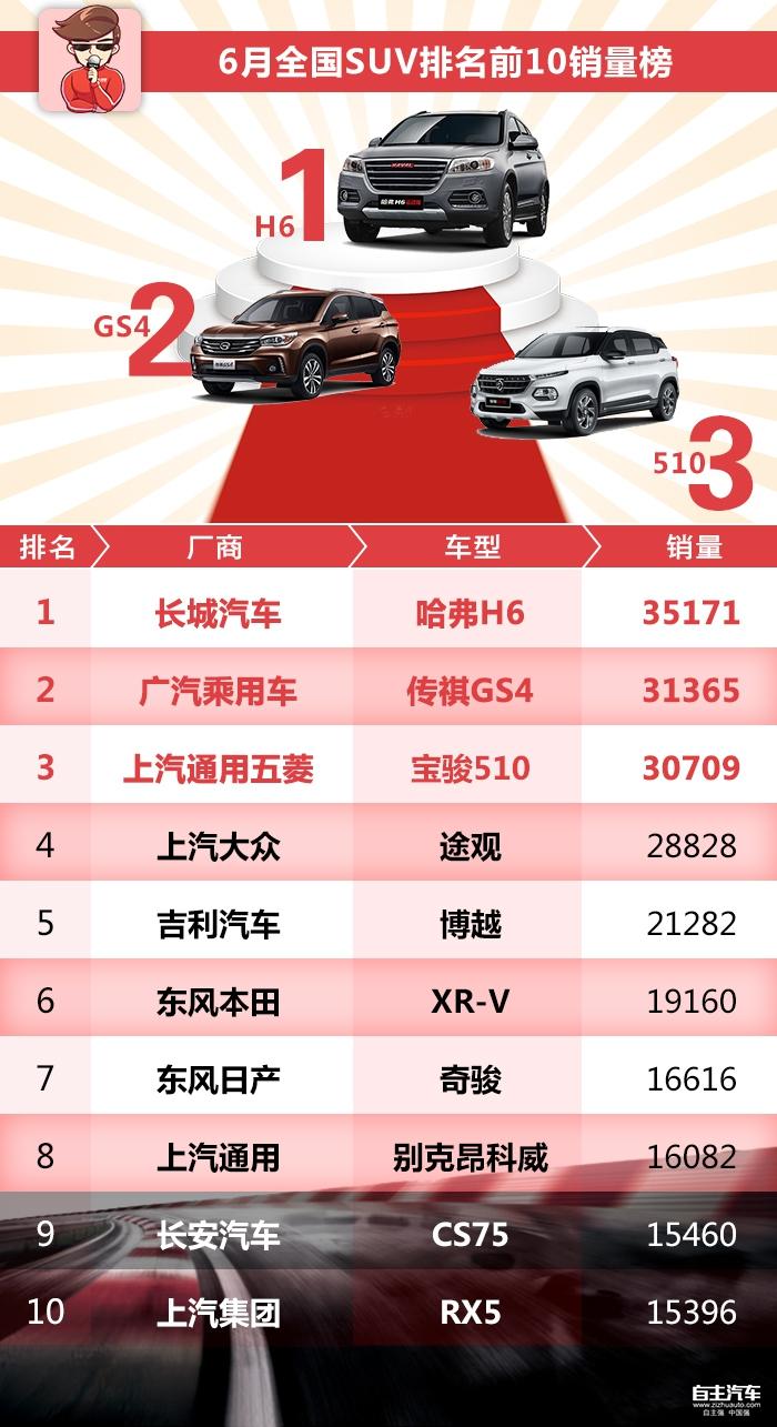 哈弗H6领衔,6月SUV销量最好车型都在这