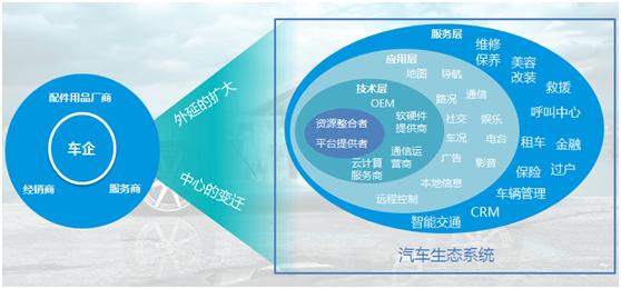 新常态下从传播的角度解构汽车电商模式之困(上)