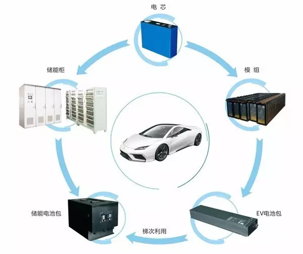 电力改革在即 动力电池梯次利用市场加速开启?_新能源