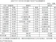 2017年7月汽车分车型前十家生产企业销量排名