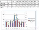累计销售4412辆 2017前三季度LNG客车市场简析