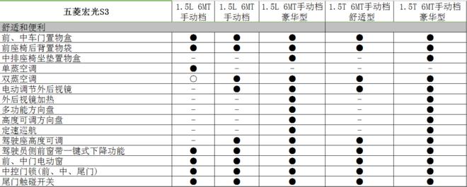 五菱宏光S3正式上市 售5.68-8.18万元