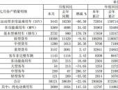 江淮7月纯电动乘用车销量同比增长139%