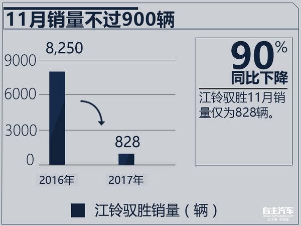 江铃驭胜销量,11月汽车销量