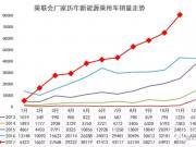 国内11月新能源汽车销量11.9万辆 同比增长83%